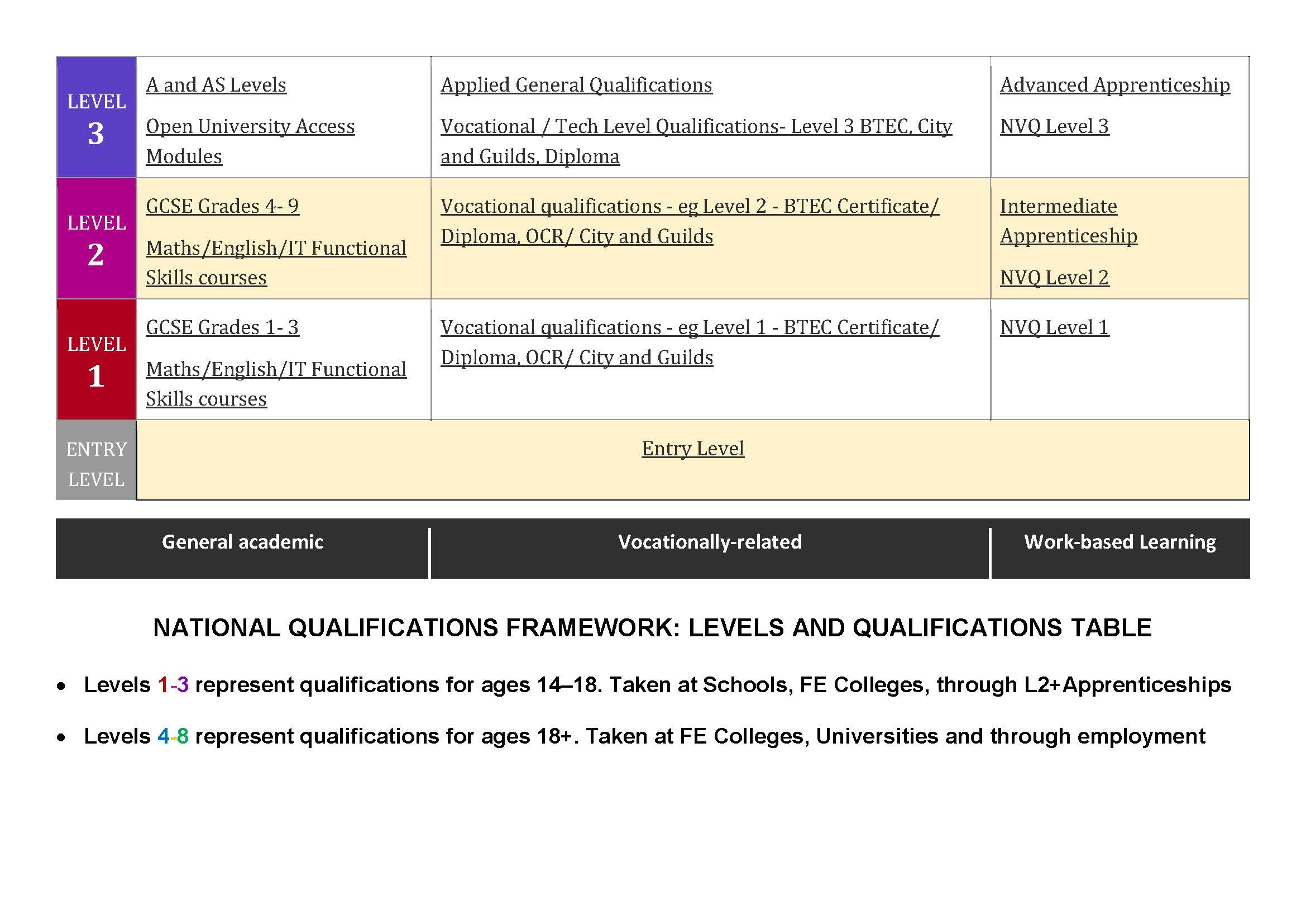 Levels of Qualifications Chart Page 2