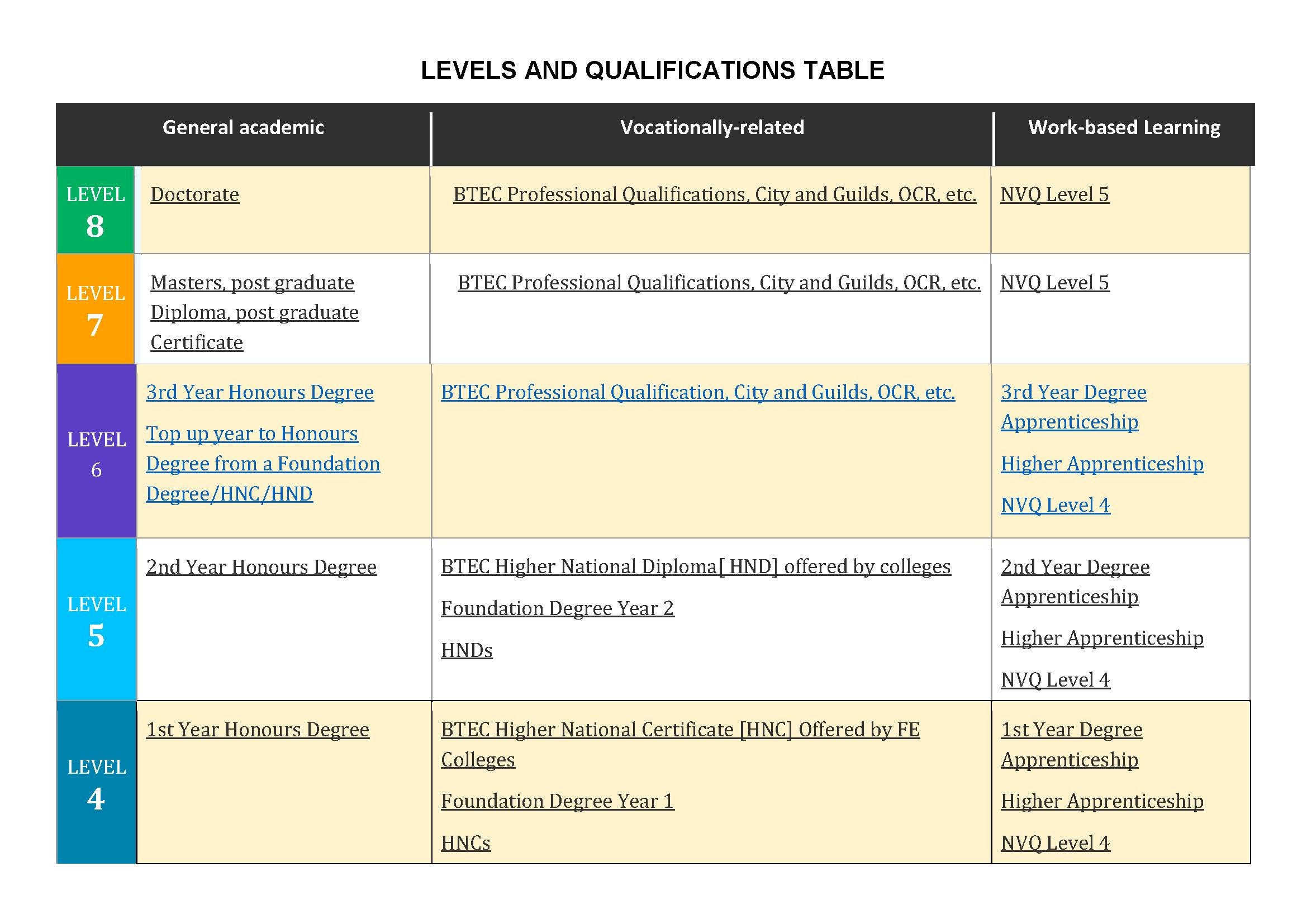 Levels of Qualifications Chart Page 1